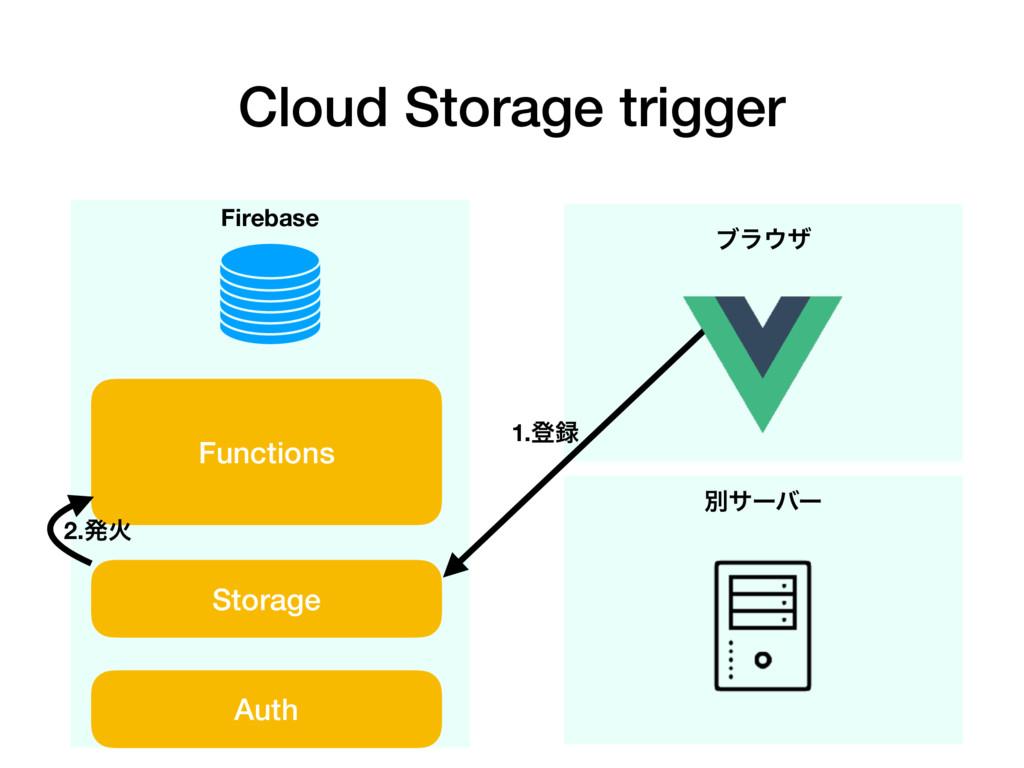 Cloud Storage trigger Firebase Functions Storag...