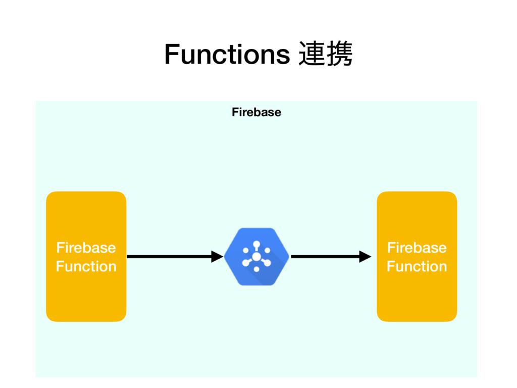 Functions ࿈ܞ Firebase Firebase Function Firebas...