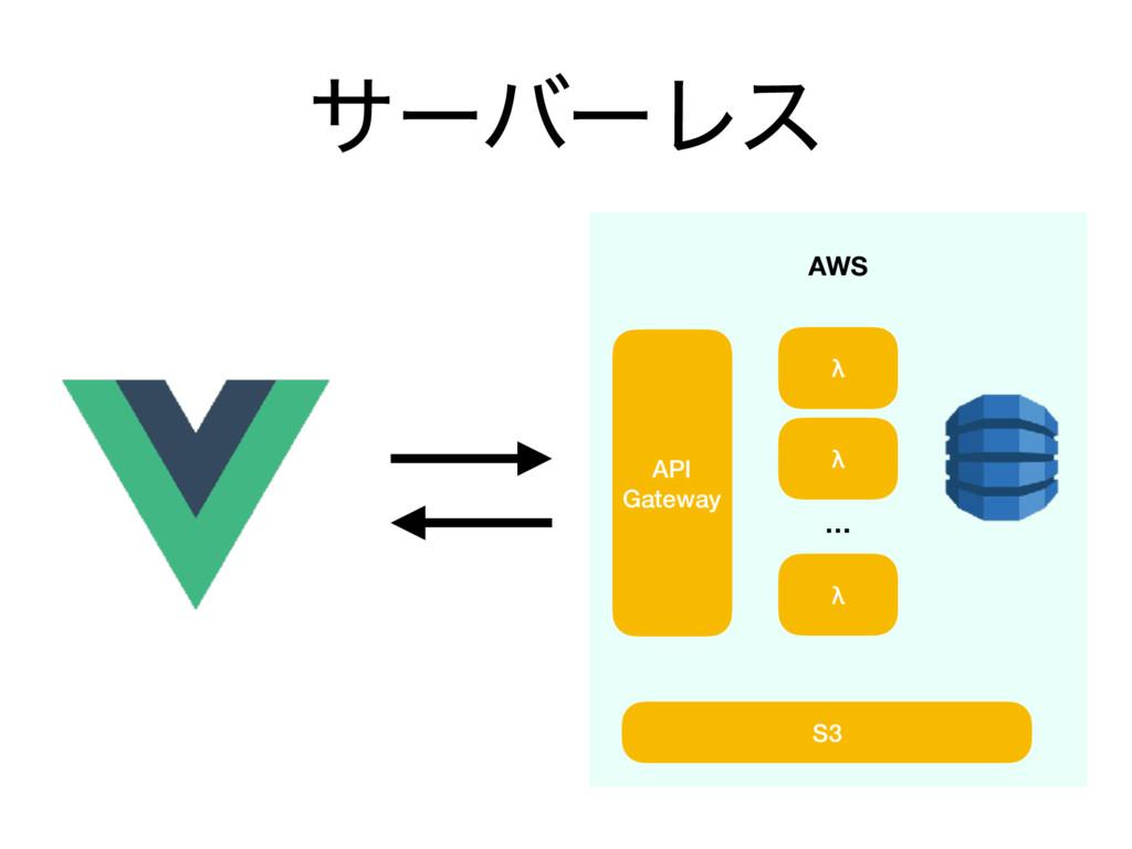 αʔόʔϨε AWS API Gateway λ λ λ … S3