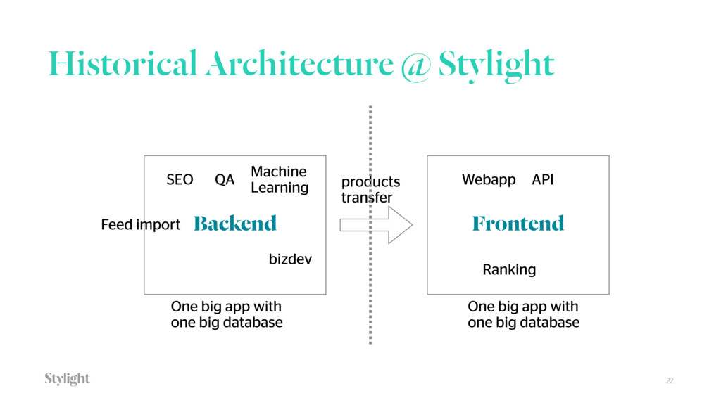 Historical Architecture @ Stylight 22 Backend F...