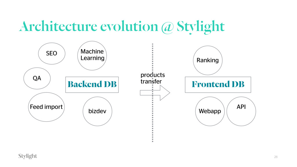 28 Architecture evolution @ Stylight Backend DB...