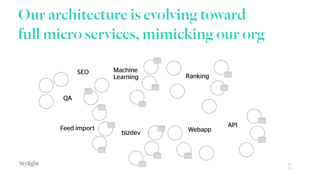 Our architecture is evolving toward full micro ...