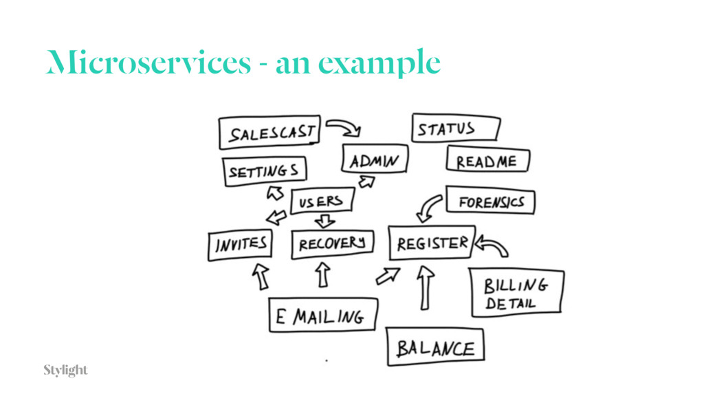 Microservices - an example 31
