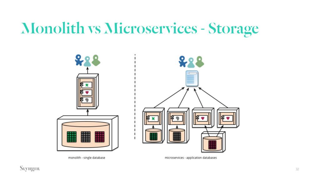 Monolith vs Microservices - Storage 32