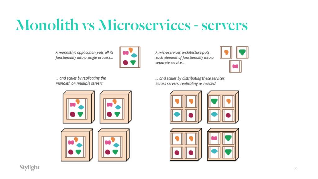 Monolith vs Microservices - servers 33