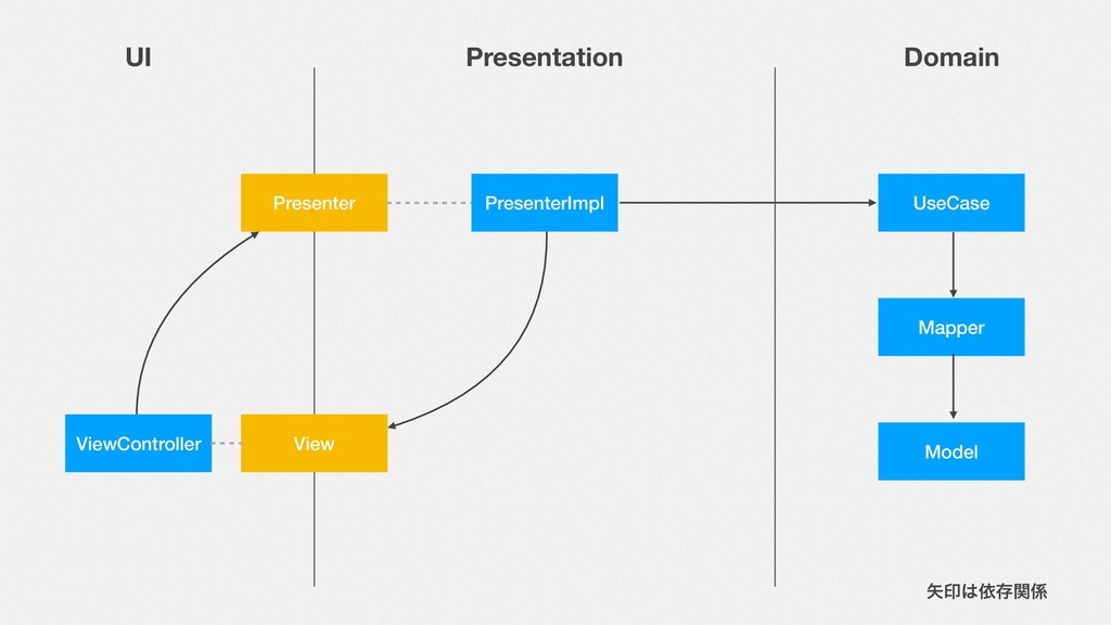 UI Presentation Domain Presenter View ViewContr...