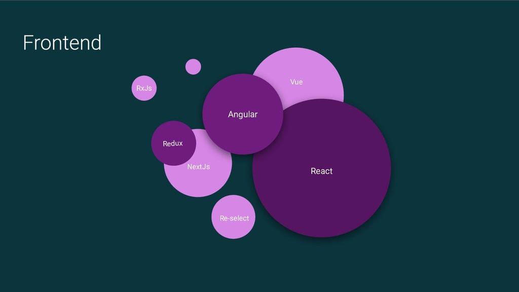 Redux React Angular Re-select Vue NextJs RxJs