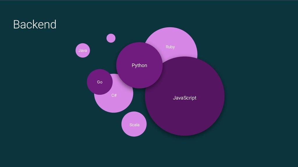 Go JavaScript Python Scala Ruby C# Java