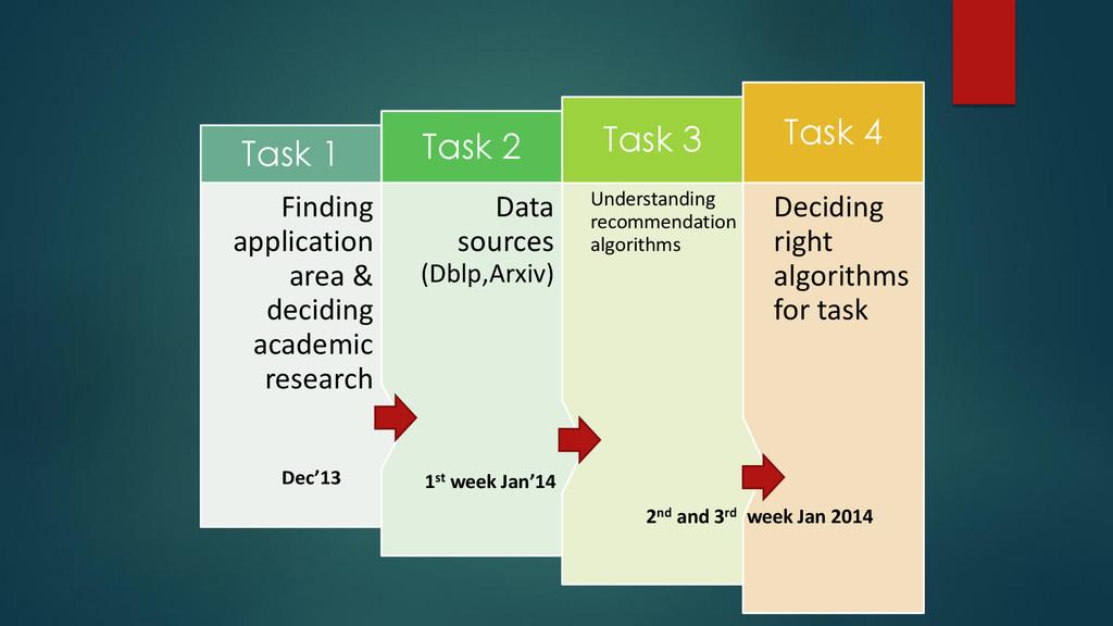 Deciding right algorithms for task Task 4 Under...