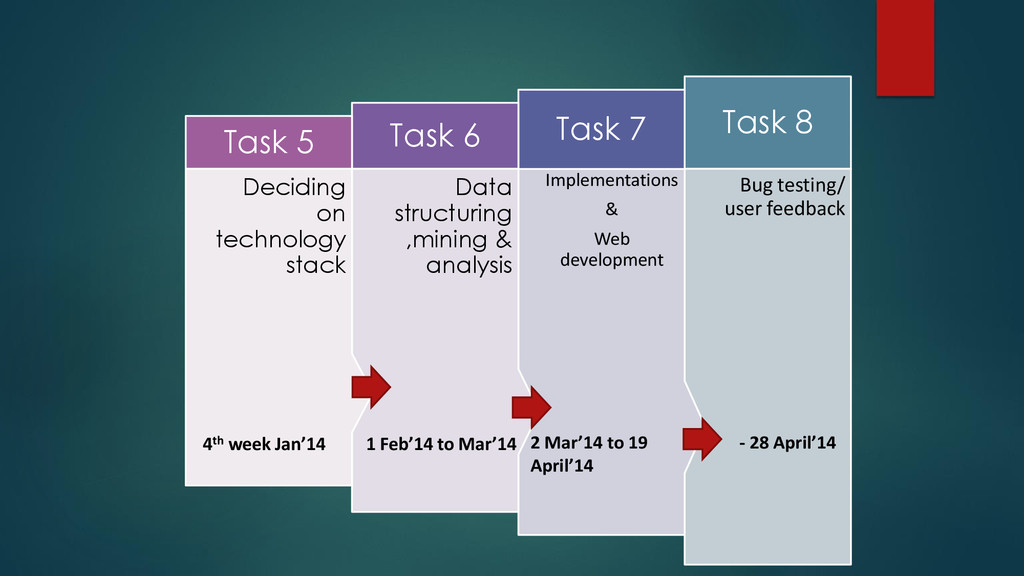 Bug testing/ user feedback Task 8 Implementatio...