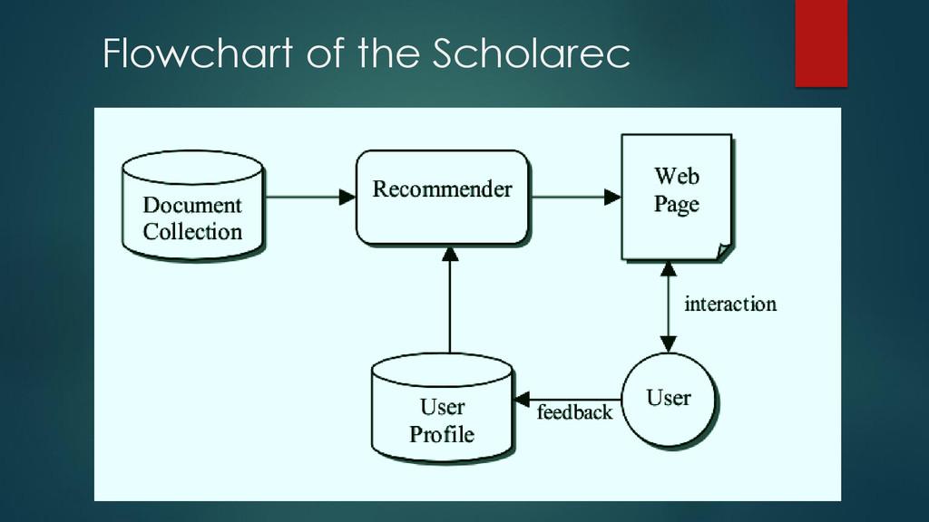 Flowchart of the Scholarec