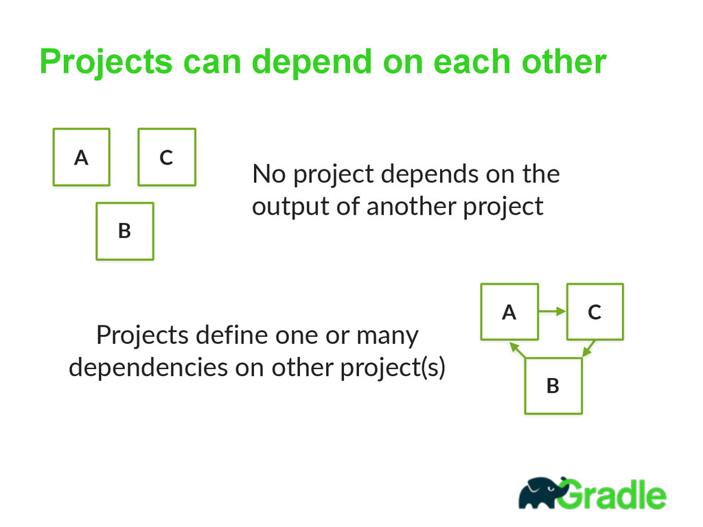 Projects can depend on each other A B C A B C N...