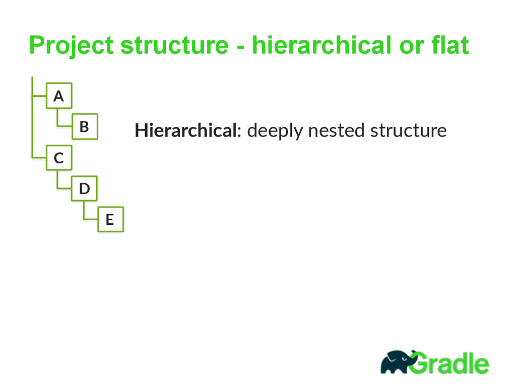 Project structure - hierarchical or flat   Hi...
