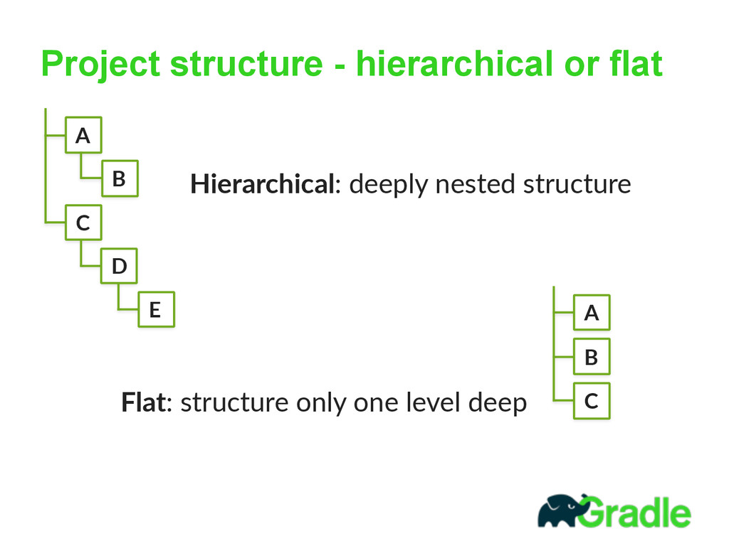 Project structure - hierarchical or flat A Flat...