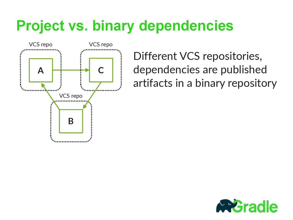 Project vs. binary dependencies A B C Different...