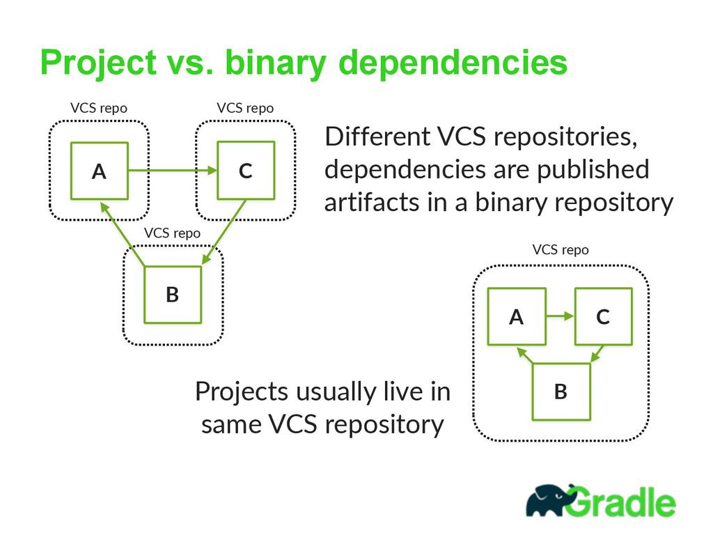Project vs. binary dependencies A B C A B C Dif...