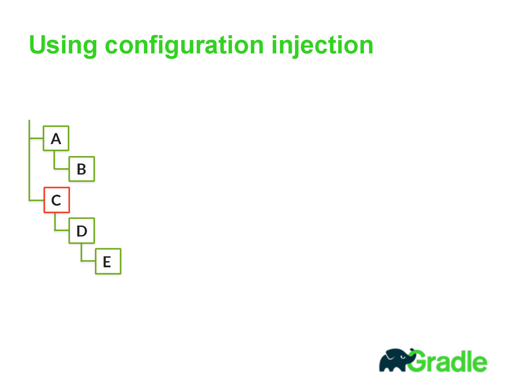 Using configuration injection A B C D E