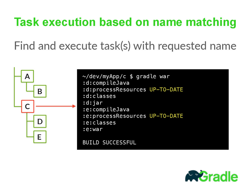 Task execution based on name matching Find and...