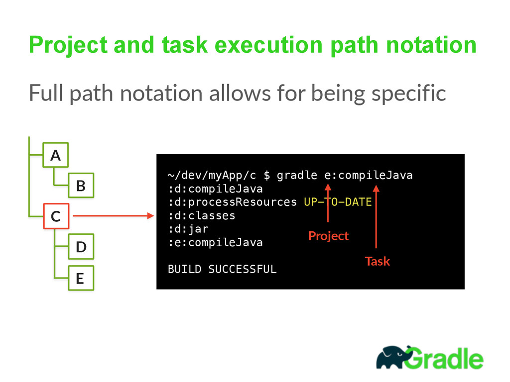 Project and task execution path notation Full ...