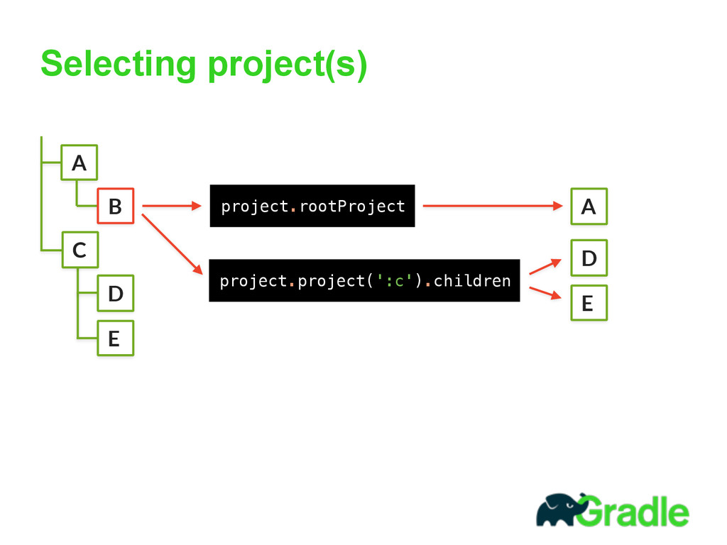 Selecting project(s) A B C D E  project.rootPr...