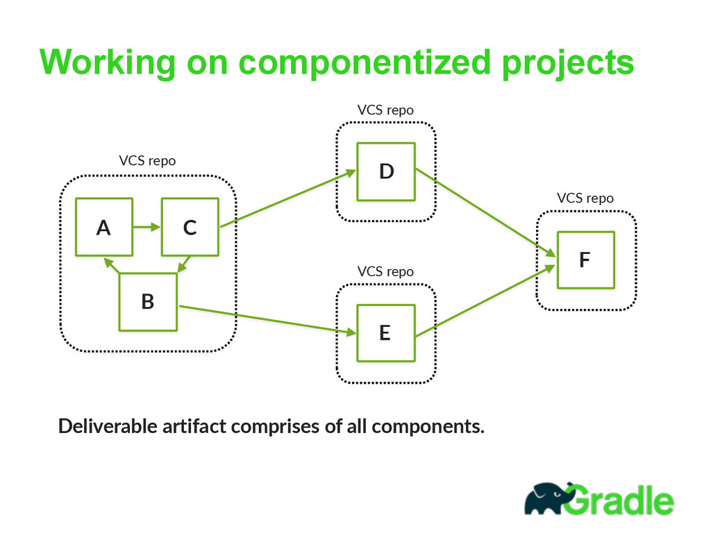 Working on componentized projects A B C VCS re...