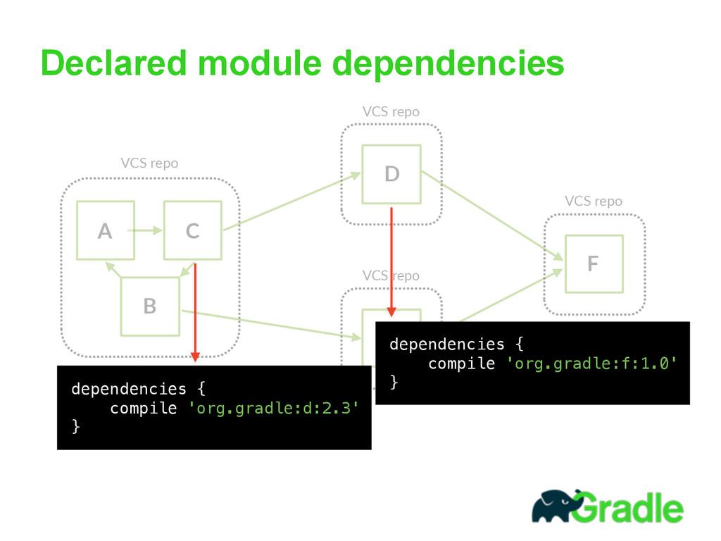 Declared module dependencies A B C VCS repo D ...