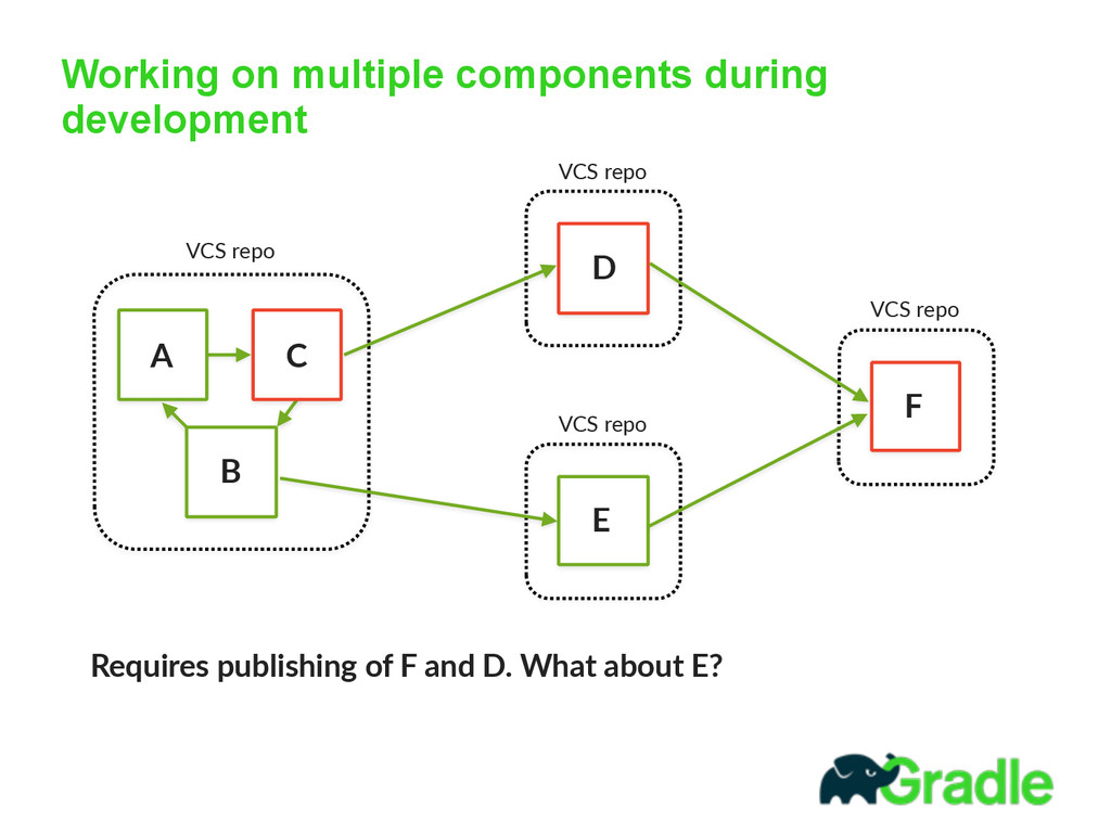 Working on multiple components during developme...