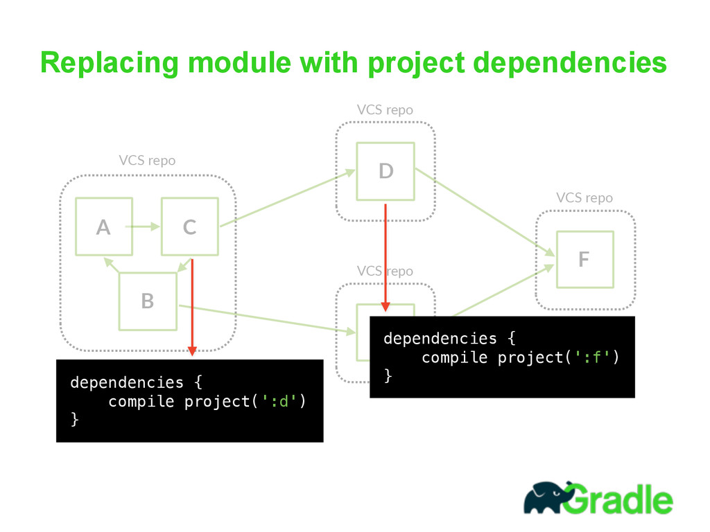 Replacing module with project dependencies A B ...