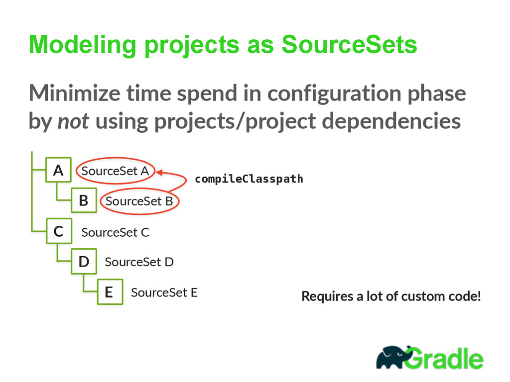 Modeling projects as SourceSets Minimize time ...