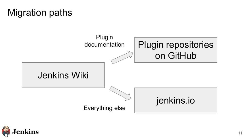 Migration paths 11 Jenkins Wiki jenkins.io Plug...