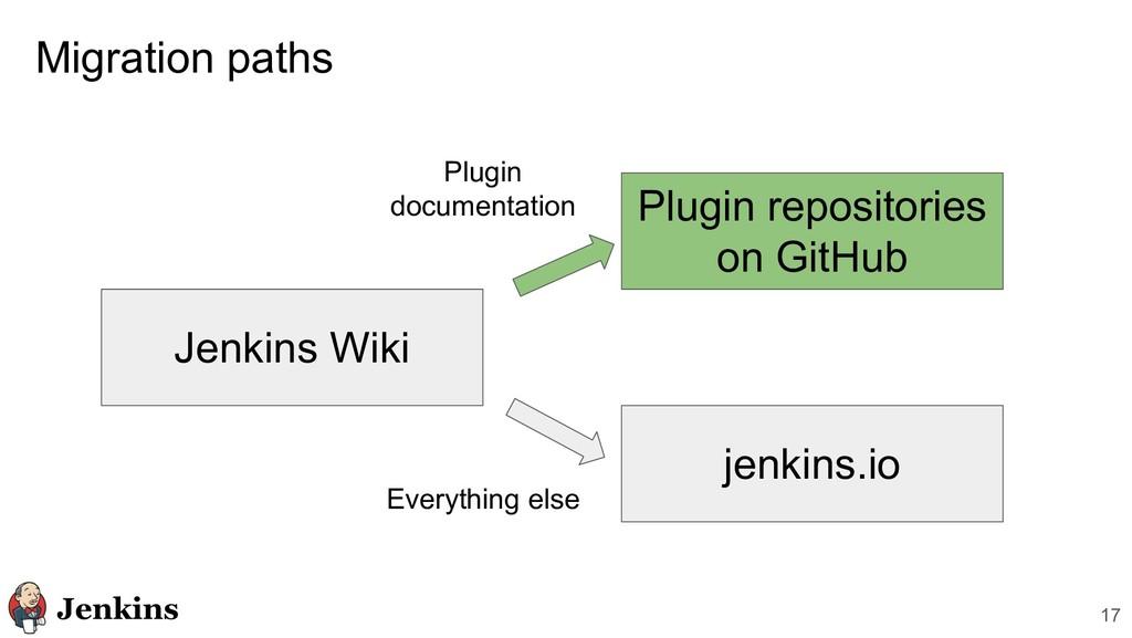 Migration paths 17 Jenkins Wiki jenkins.io Plug...