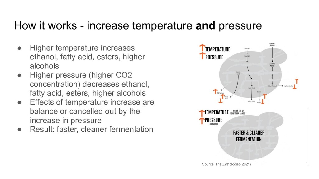 How it works - increase temperature and pressur...