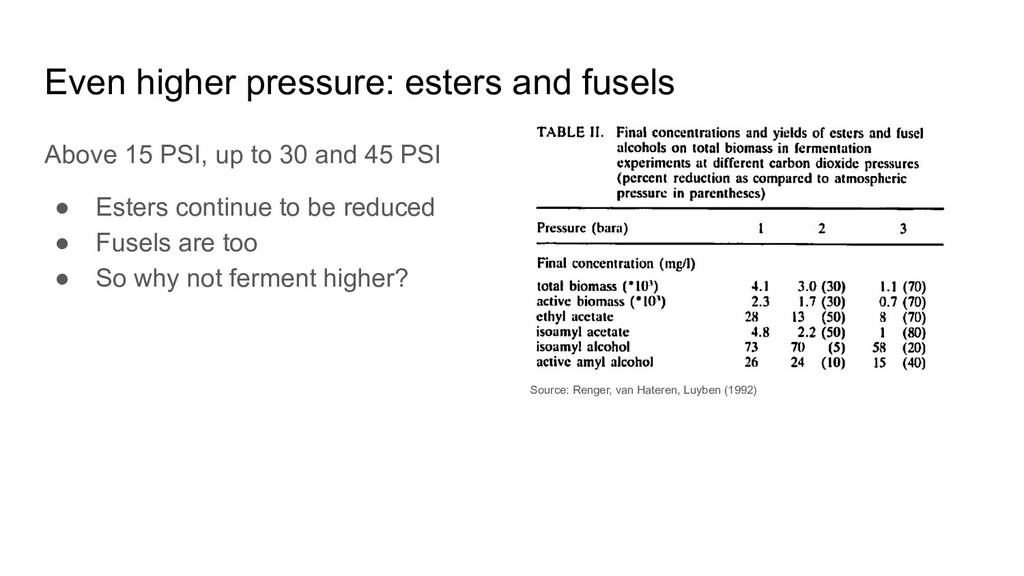Even higher pressure: esters and fusels Above 1...