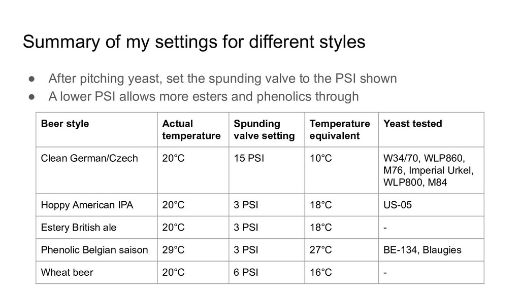 Summary of my settings for different styles ● A...