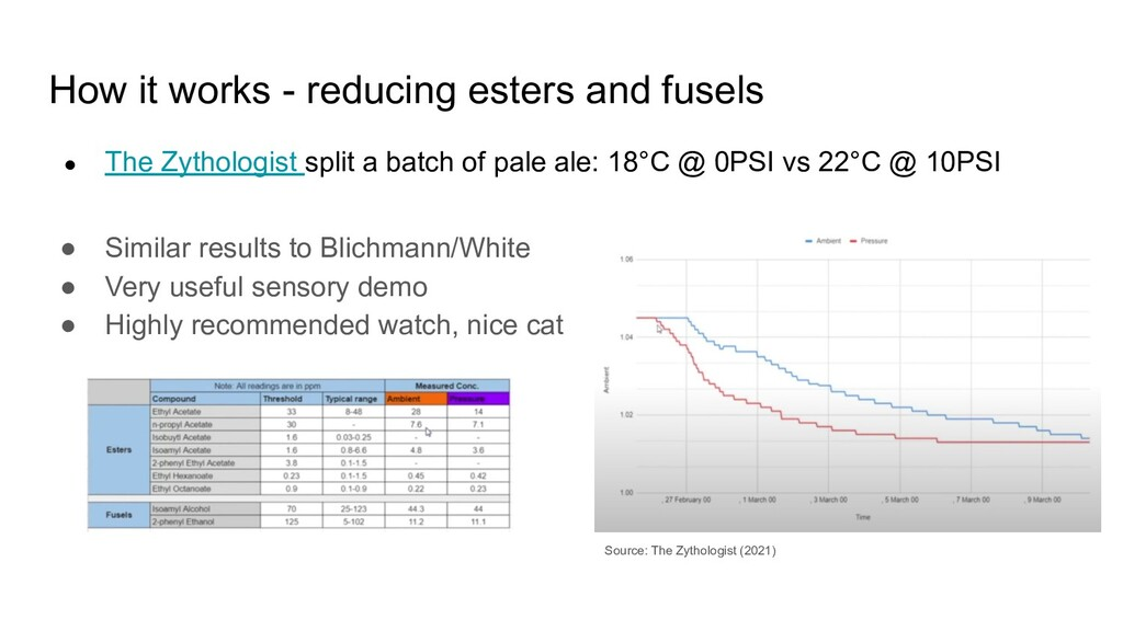 How it works - reducing esters and fusels ● Sim...