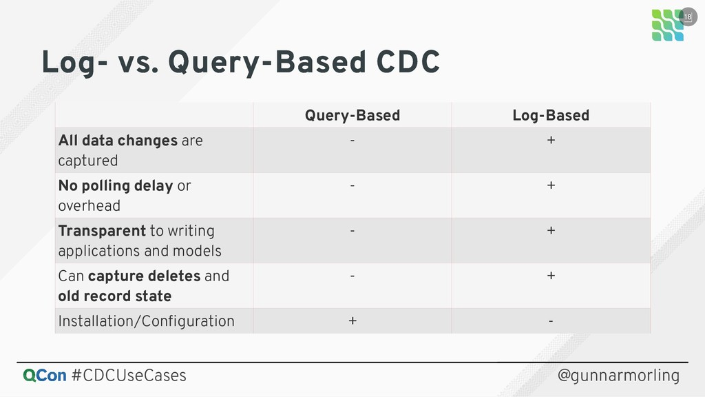 Log- vs. Query-Based CDC Log- vs. Query-Based C...