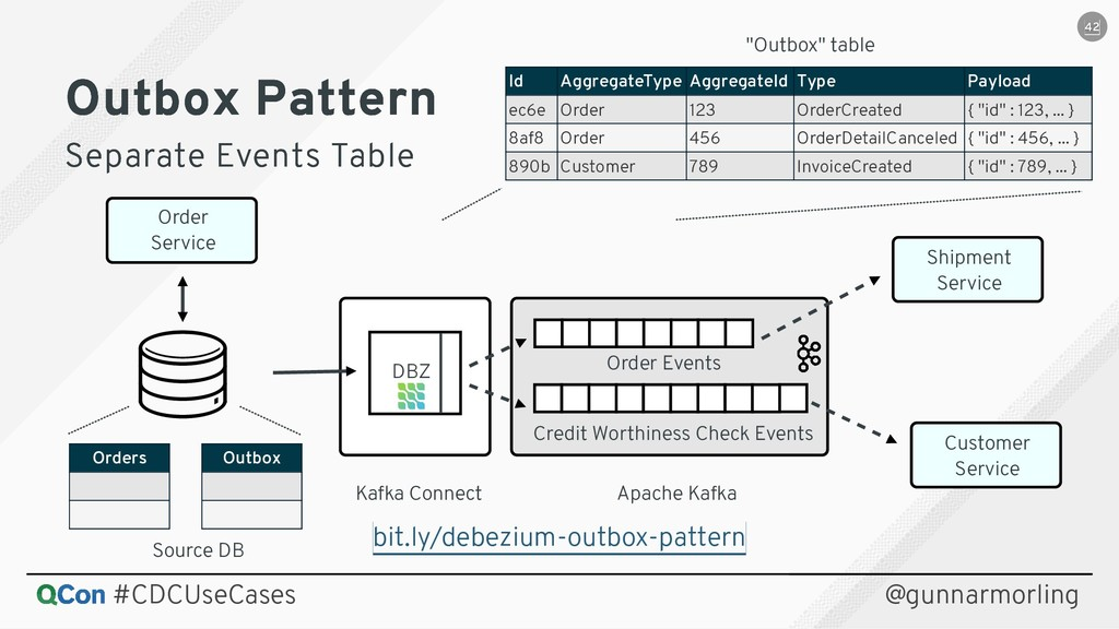 Source DB Kafka Connect Apache Kafka DBZ Order ...
