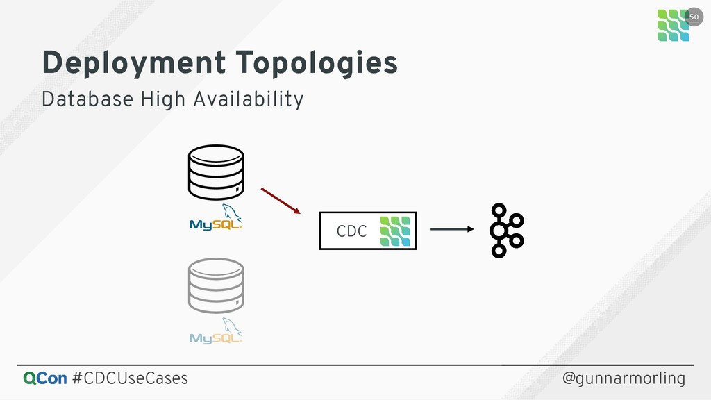 Deployment Topologies Deployment Topologies Dat...
