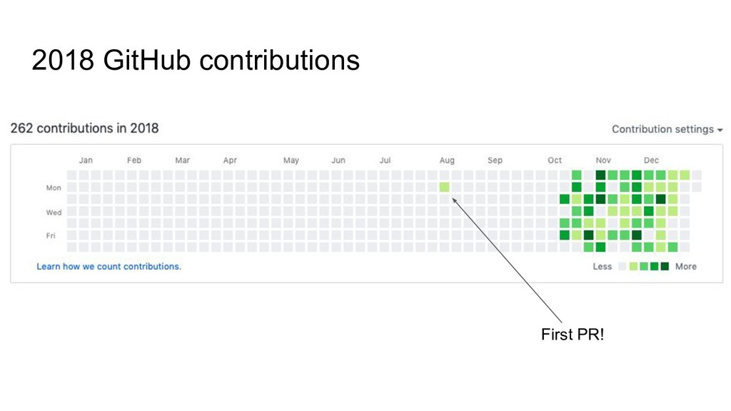2018 GitHub contributions First PR!