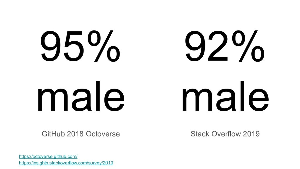 95% male GitHub 2018 Octoverse 92% male Stack O...