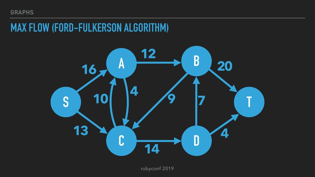 rubyconf 2019 GRAPHS MAX FLOW (FORD-FULKERSON A...