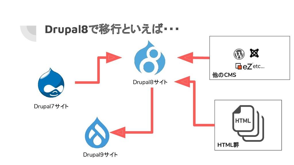 Drupal8で移行といえば・・・ Drupal8サイト Drupal9サイト Drupal7...