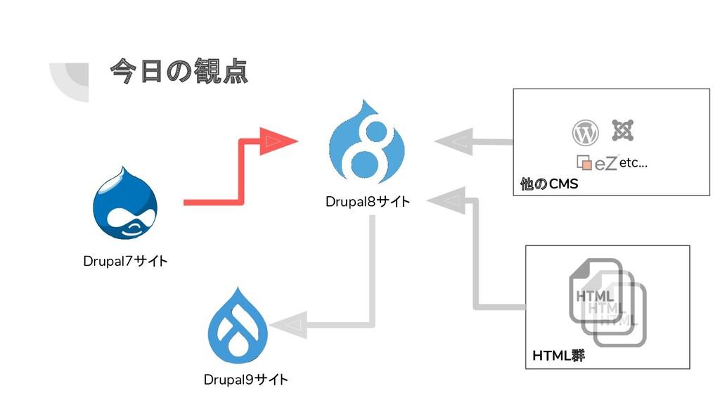 今日の観点 Drupal8サイト Drupal9サイト Drupal7サイト HTML群 他の...