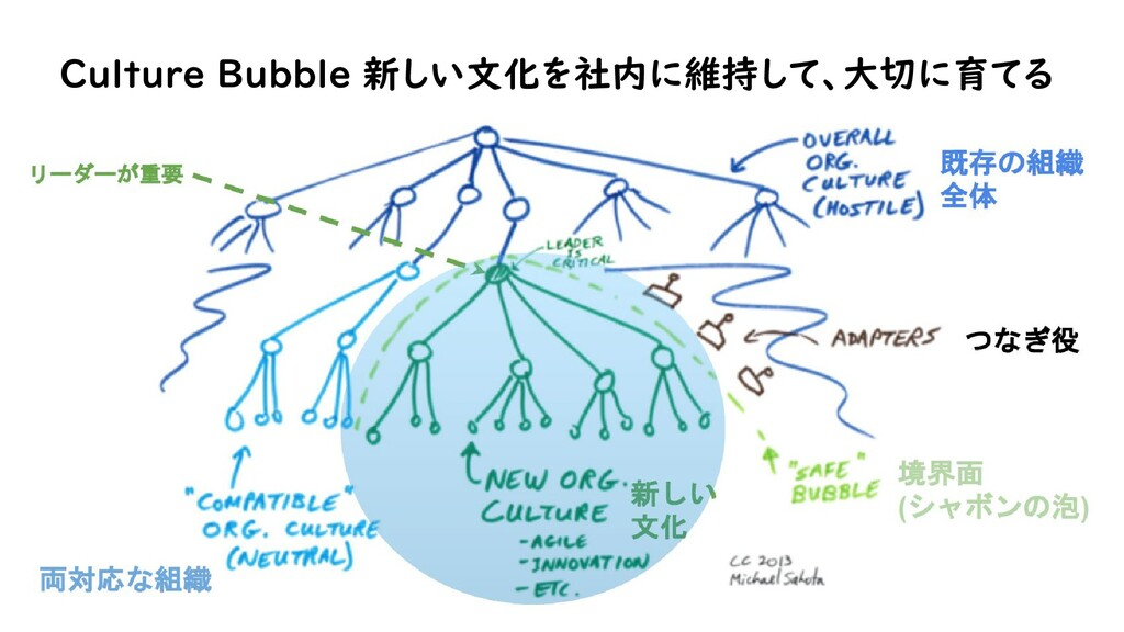 Culture Bubble 新しい文化を社内に維持して、大切に育てる