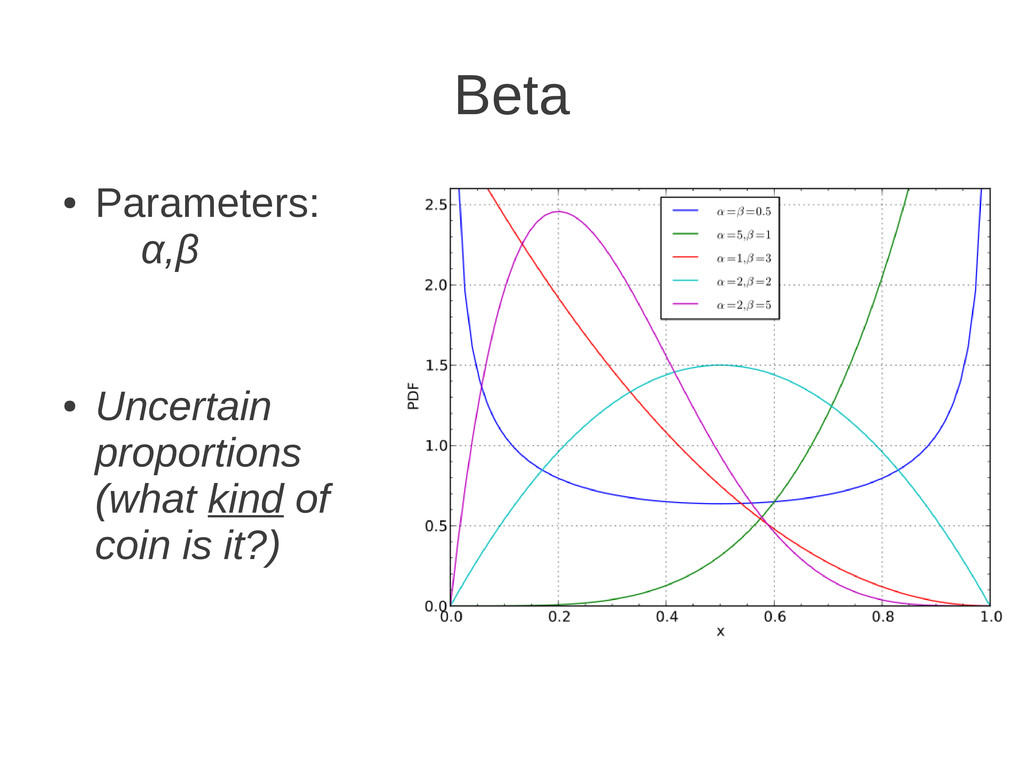 Beta ● Parameters: α,β ● Uncertain proportions ...