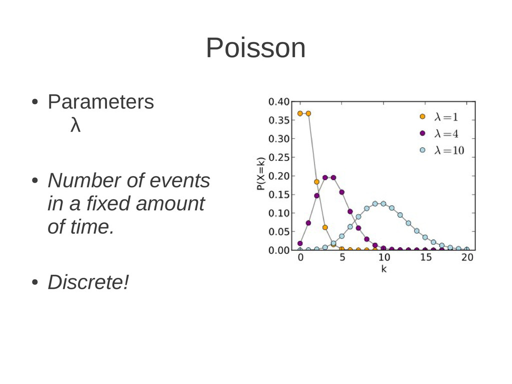 Poisson ● Parameters λ ● Number of events in a ...