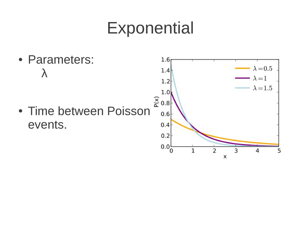 Exponential ● Parameters: λ ● Time between Pois...