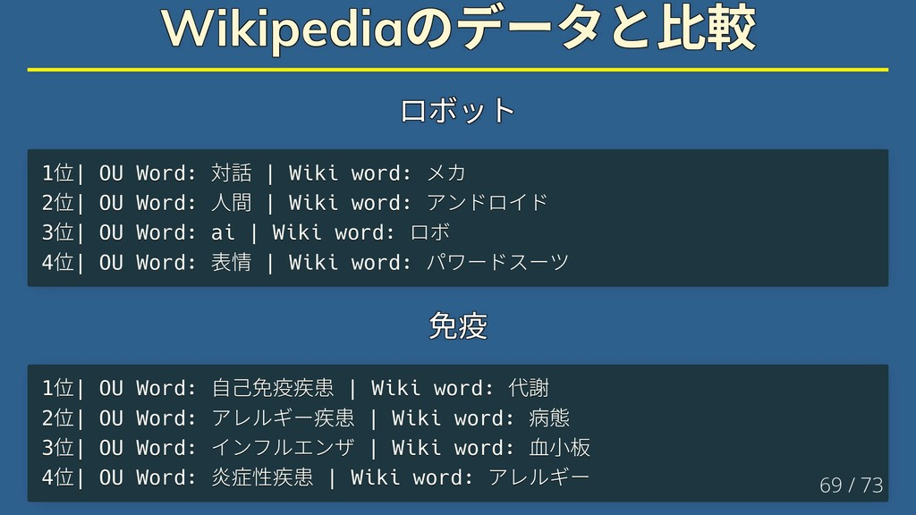 Wikipedia のデータと比較 Wikipedia のデータと比較 Wikipedia の...