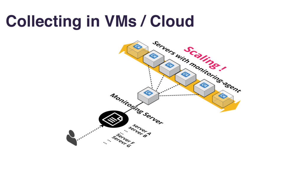 Collecting in VMs / Cloud