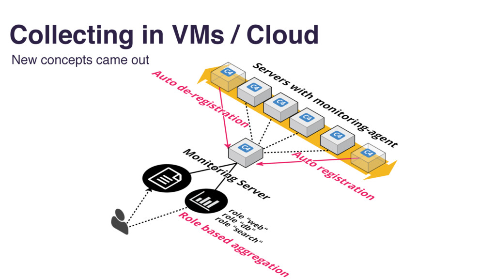 Collecting in VMs / Cloud New concepts came out